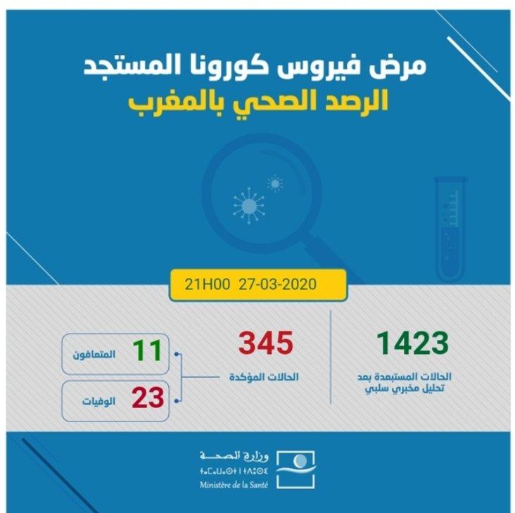 اخر احصائيات كورونا المغرب