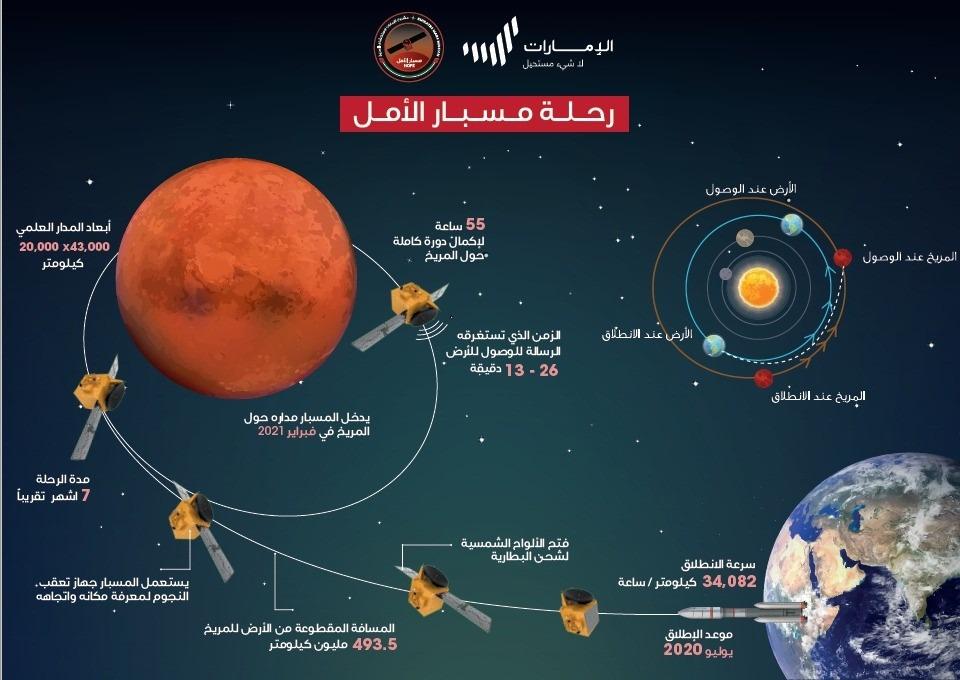 وتكمن صعوبة مرحلة الدخول إلى مدار الالتقاط حول المريخ في كون الاتصال بالمسبار سيكون متقطعاً
