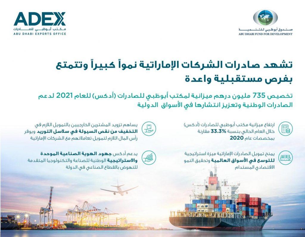 """صندوق أبوظبي للتنمية يرفع ميزانية """"أدكس"""" إلى 735 مليون درهم لدعم تمويل الصادرات 2021"""