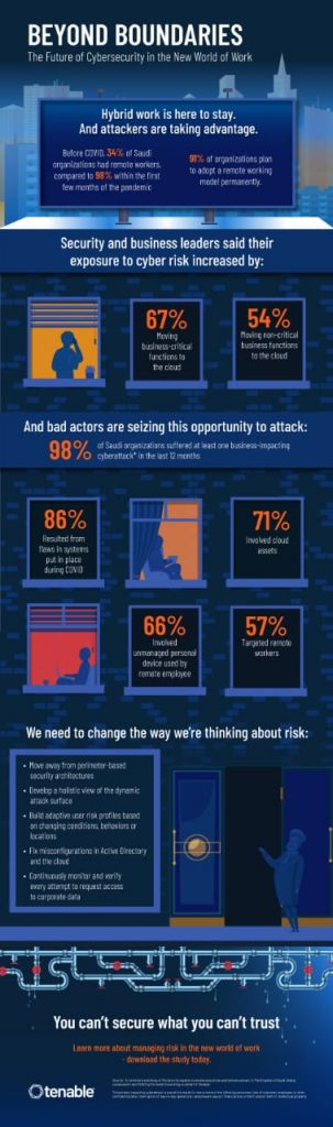 Eighty-Six Percent Of Saudi Organizations Attribute Damaging Cyberattacks to Vulnerabilities in Technology Put in Place During the Pandemic