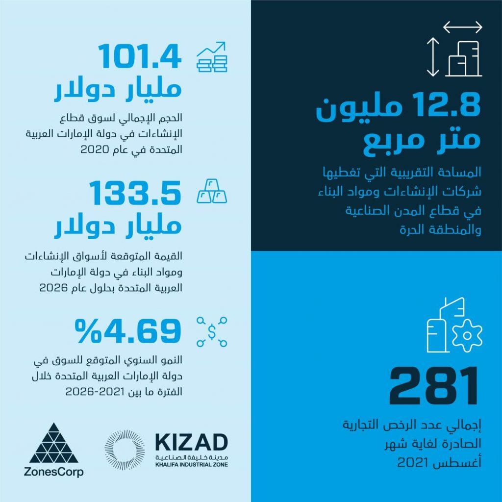قطاع الإنشاءات ومواد البناء في أبوظبي يواصل نموه ويمتد على مساحة تبلغ 12.8 مليون متر مربع
