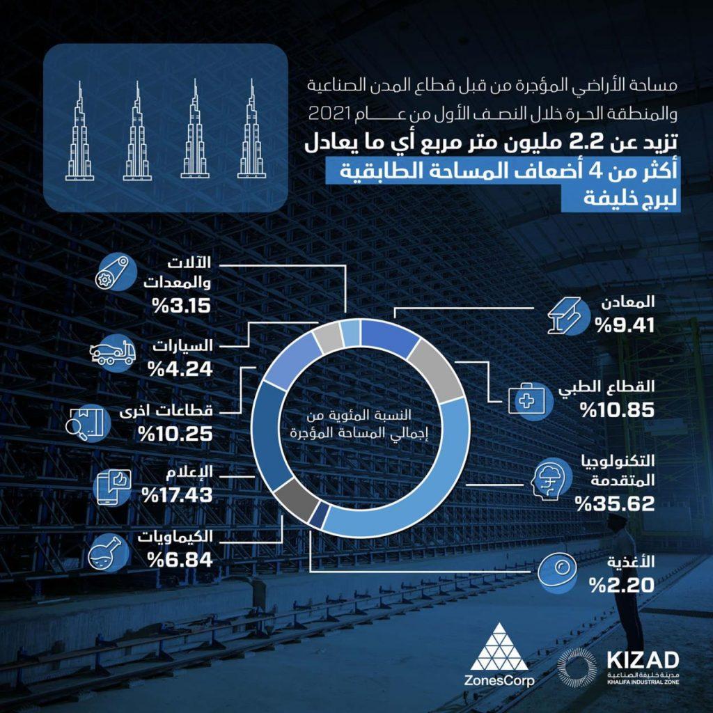 مجموعة موانئ أبوظبي تؤجر أكثر من 2.2 مليون متر مربع من الأراضي الصناعية خلال النصف الأول من عام
