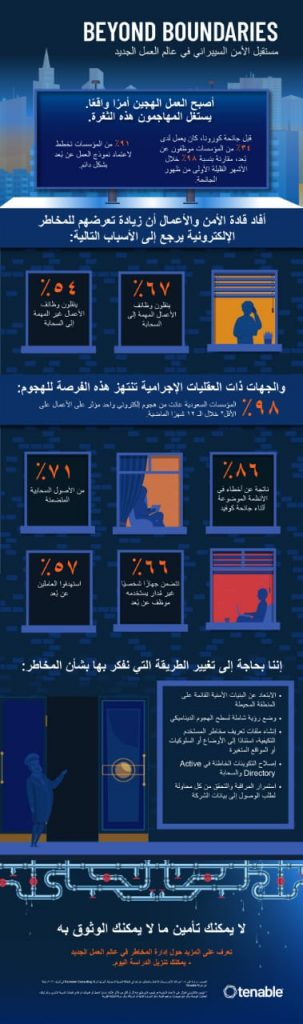 ستة وثمانون في المائة من المنظمات السعودية تنسب الهجمات الإلكترونية المدمرة إلى الثغرات الأمنية في التكنولوجيا المُستخدمة أثناء الجائحة